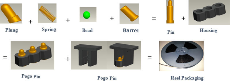 Types of Pogo pin and their uses